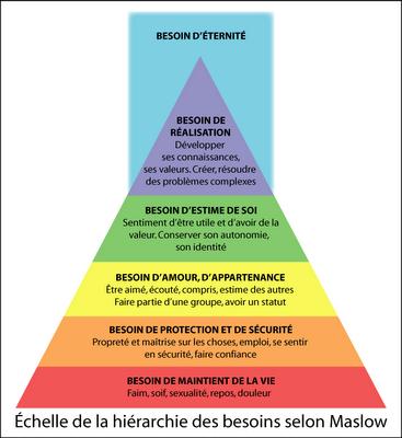 mais finalement, de quoi a t'on besoin pour être heureux ? - Page 2 Pyramide-de-maslow