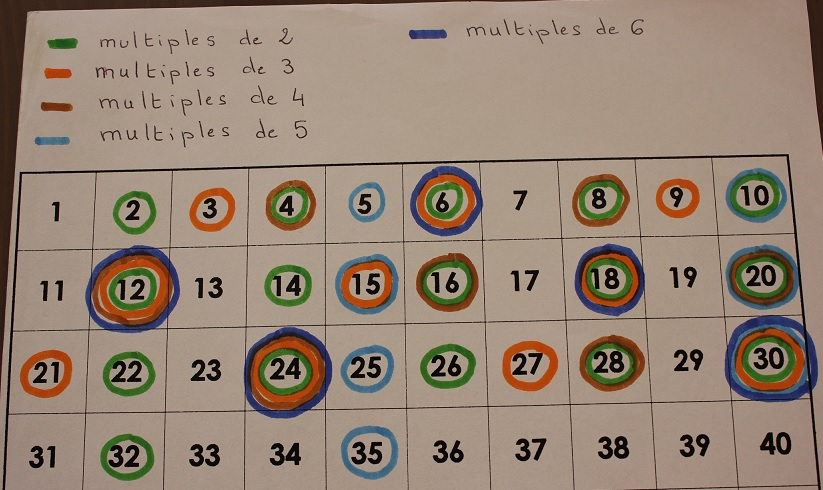 Trouver les multiples avec le mat riel montessori le for Multiples de 6