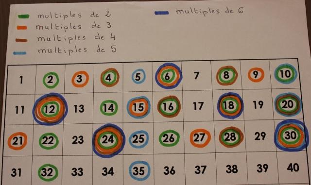 Montessori multiples board