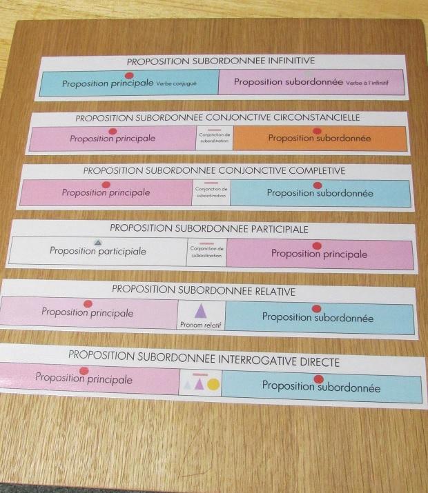 Formations montessori fran ais 6 12 ans le blog de for Tableau logique